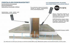 Homekoira väärässä? Kosteuskartoitus riskirakenne suhteelinen kosteus