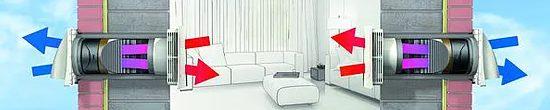 Ilmanvaihtokuntoon Northvent PRO laitteisto Home VOC Oy